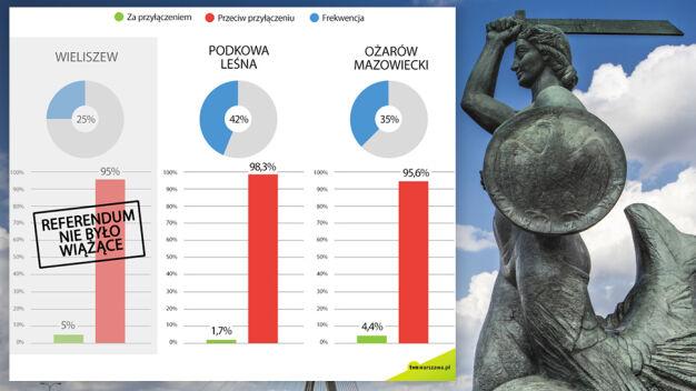 Podkowa i Ożarów przeciw, w Wieliszewie zabrakło głosów