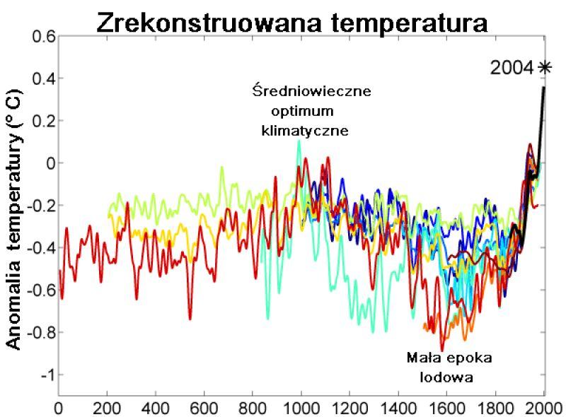 Rekonstrukcja średnich temperatur, z uwzględnieniem średniowiecznego optimum klimatycznego i małej epoki lodowej (Wikimedia Commons - CC BY-SA 3.0)