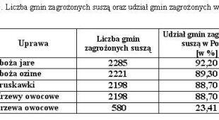 Susze w Polsce i ich wpływ na poszczególne uprawy - maj-kwiecień 2018
