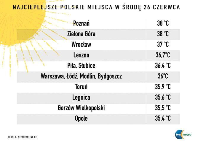 Najcieplejsze polskie miasta 26 czerwca (za wetteronline.de)